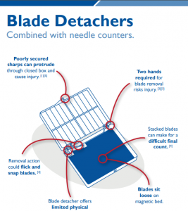 Flyer outlining problems with blade detachers