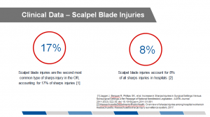 Presentation for sharps injuries risks and costs