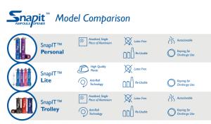 model comparison for SnapIT